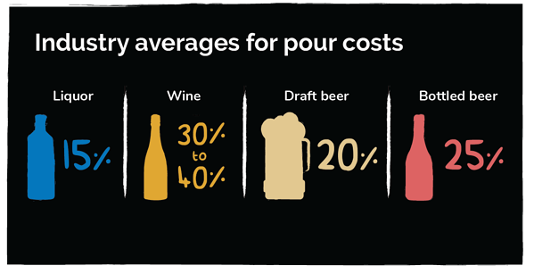 Illustrated Chart of Industry Averages for Pour Costs in the Restaurant Industry
