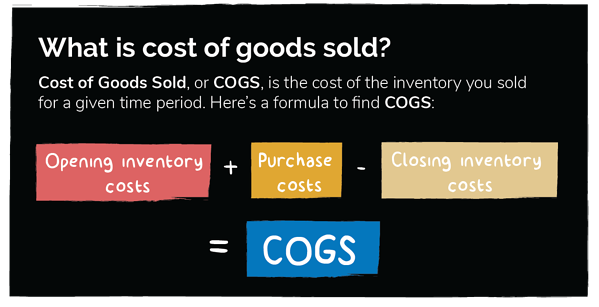 Infographic of Cost of Goods Sold Formula for Calculating Liquor Costs