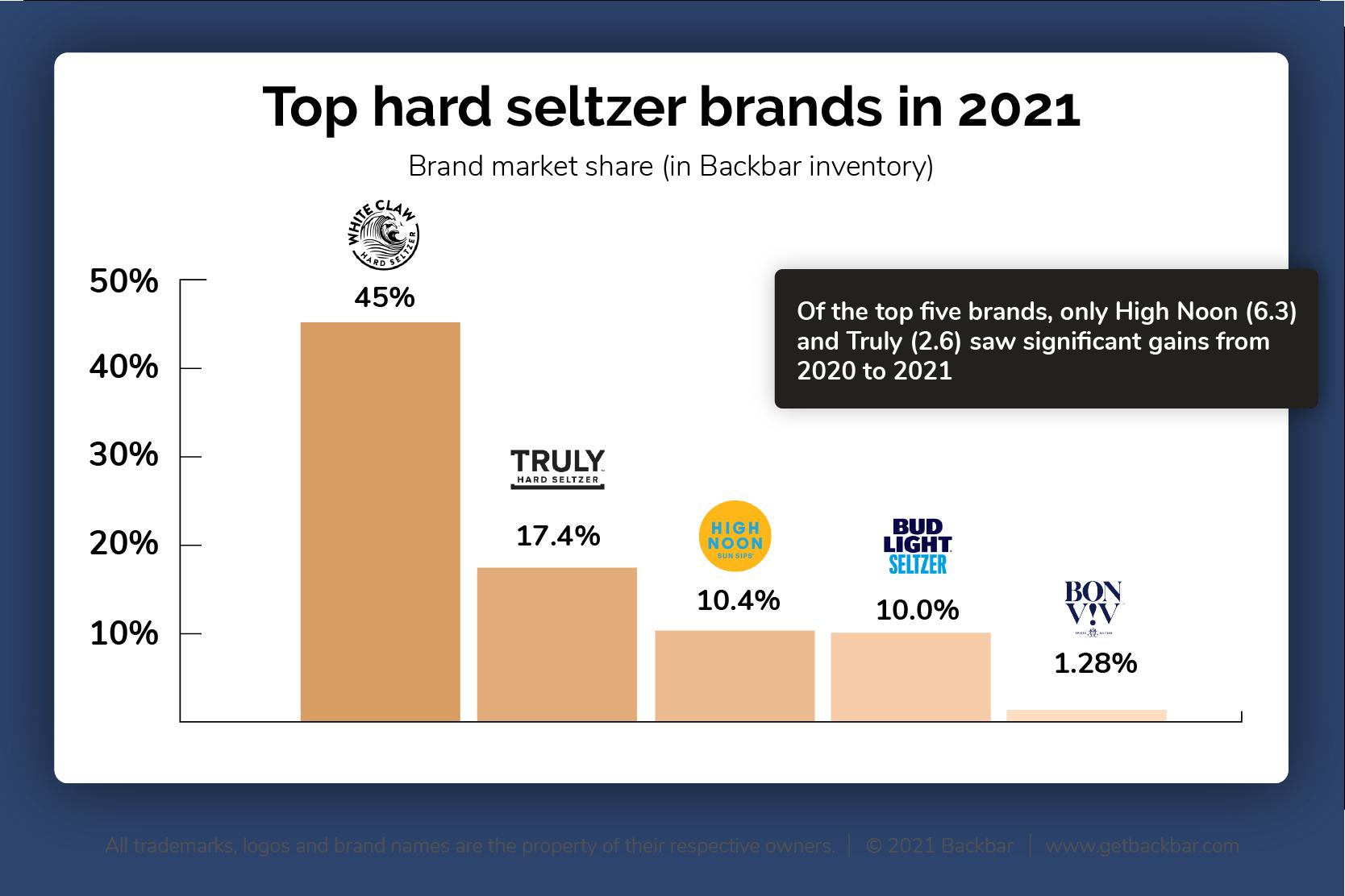 Brand Market Share 2021 Top 5